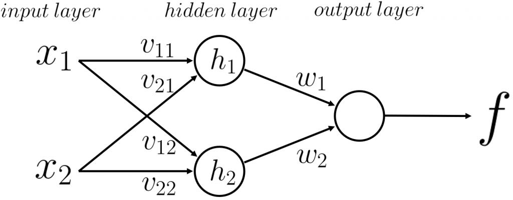 ニューラルネットワーク neural network